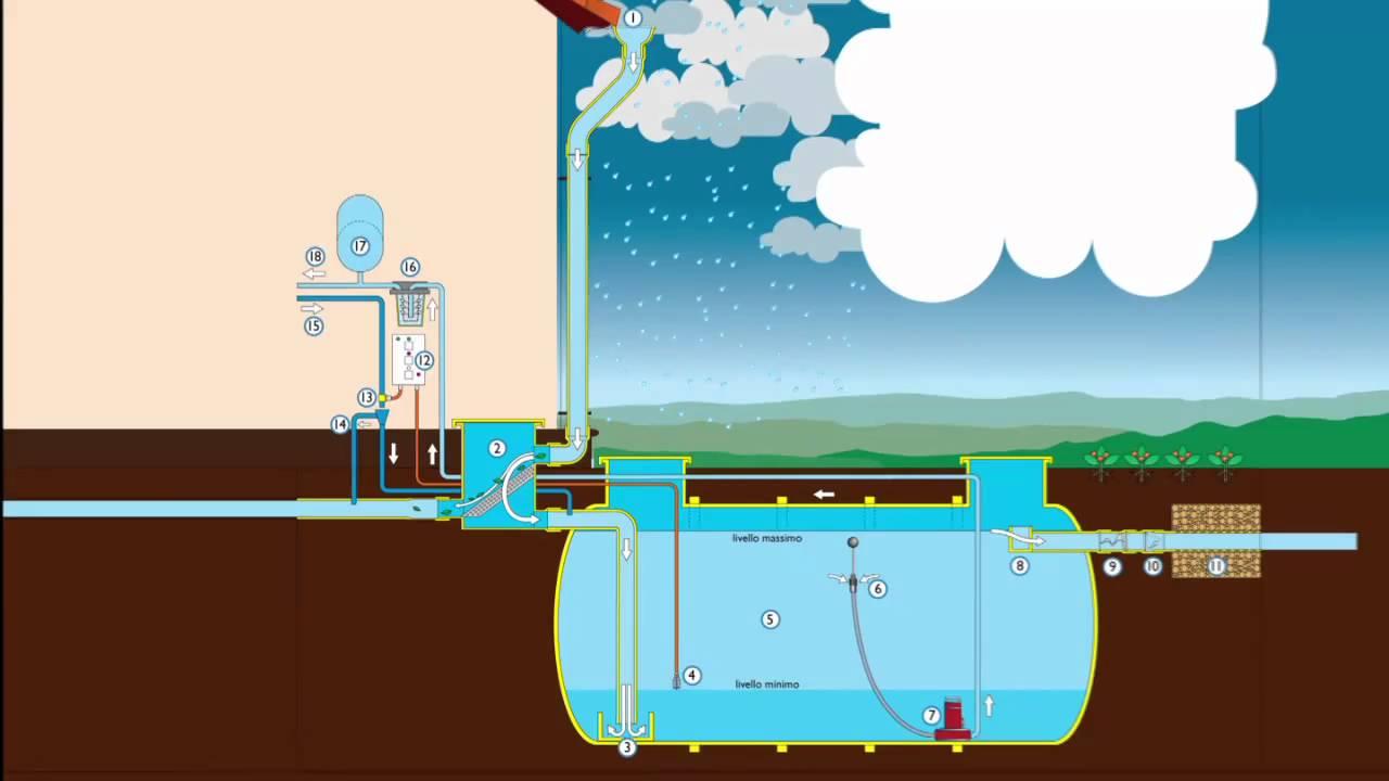 Estremamente Recupero acque piovane TQ83